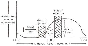 Ve Injection Pump Function And Operation Dieselram Com