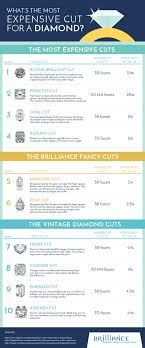 Emerald Cut Diamond Price Chart Whats The Most Expensive Cut For A Diamond The