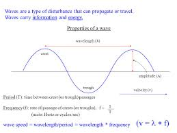 What Type Of Wave Is Light Waves Light And The Em Spectrum What Is A Wave What