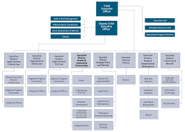 Organisation Chart Legal Aid Nsw