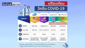 เปรียบเทียบวัคซีน COVID–19