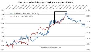 Equities Dow Jones Industrial Average In Buying Climax