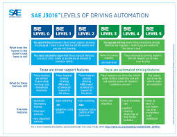 Sae J3016 Automated Driving Graphic