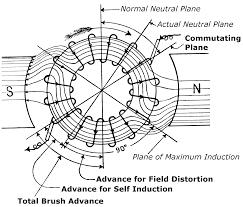 electric motor brush diagram. Further Compensation For Self-Induction Electric Motor Brush Diagram S