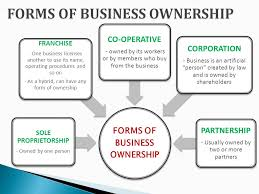 types of business ownerships types of business ownership best business 2017