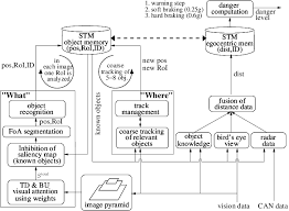 Vision Assistance Architecture Concept Of Vision Based Driver Assistance