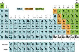 Chart Of Metals Nonmetals And Metalloids Groups With Metalloids Read Chemistry Ck 12 Foundation