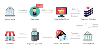 We did not find results for: The Payments Industry Landscape What Does It Look Like Today Cardknox