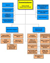 Irs Organizational Chart Free Download