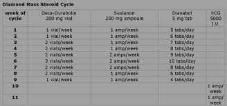 stacking cycles anabolic steroids