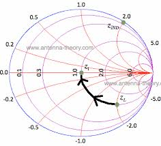Smith Chart Explained The Smith Chart Intro To Impedance Matching And Series L And C