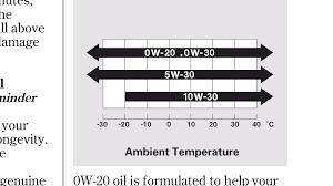 Motor Oil Viscosity Chart Recommended Engine Oil For Toyota Vitz 2014 Toyota