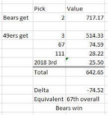 Nfl Draft Chart Value 2017 2017 Nfl Draft Live Updates Analysis Grades Rumors And