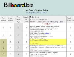 Stereo Love Charts Billboard Liquid Blue Band