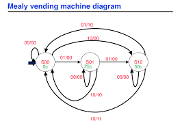 State Diagram Vending Machine Interesting Solved Using The State Machine Diagram From The Following