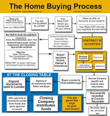 Home Buying Flowchart Florida Coast Real Estate Partners