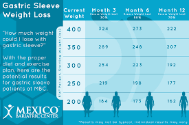 gastric sleeve weight loss can be expected to reach an average of 65 70 excess weight loss in the first 12 months this means that rougly 65 70 of weight