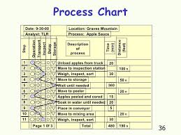 Mother Sauces Flow Chart Inspirational Tomato Processing And