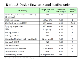 Water Flow Conversion Chart 33 Ageless Cold Water Pipe Sizing Chart