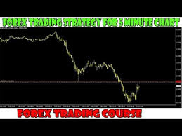 Best Forex Trading Charts Best Forex Trading Strategy 5 Minute Chart The Trend Is