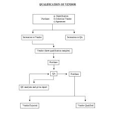 Vendor Qualification Approval Flowchart Pharmaceutical