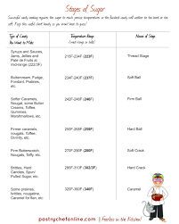 Sugar Stages Chart Stages Of Sugar In 2019 How Sweet Eats Sugar Candy Recipes