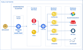 Helm Charts For Kubernetes An Easy Way Of Deploying Helm Charts On Openshift Ibm