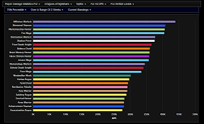 State Of Fire Mage Going Into 7 1 5 Ptr Wow