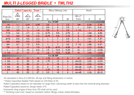3 16 Wire Rope Strength Chart Wire Rope Slings Mid America Rigging