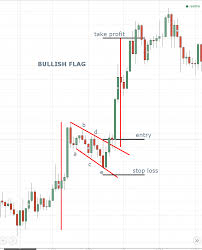 Forex Realtime Charts Forex Trading Technical Analysis Patterns Flag