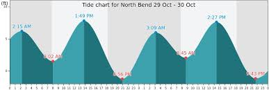 Coos Bay Tide Chart North Bend Tide Times Tides Forecast Fishing Time And Tide