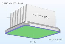 a mathematical model of a heat sink