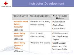 Wsi Orientation In Service Ppt Download