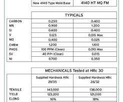4140 Hardness Chart Considerations For Mold Base Material Selection Moldmaking