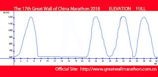 Tokyo Marathon Elevation Chart Great Wall Of China Marathon 2017