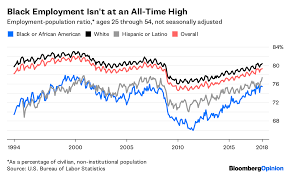 Black Unemployment Chart Black Unemployment Is At An All Time Low But Theres A Catch