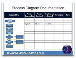 Business Process Narrative Template Unique Process Documentation