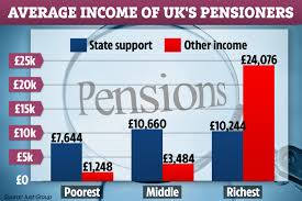 Pension Credit Entitlement Chart Poorest Pensioners Get 2 600 Less A Year In State Support
