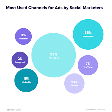 21 of consumers are more likely to from brands they can reach on social the same percentage would rather message a brand on social media than call