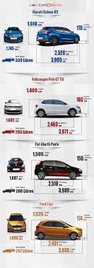 Maruti Baleno RS Vs Volkswagen Polo GT TSI Vs Fiat Abarth Punto Vs ...