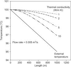 Insulation Thickness An Overview Sciencedirect Topics