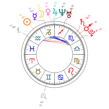 My Brief Breakdown Of Cudis Birth Chart