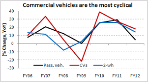 Cvs Are The Most Cyclical In The Indian Auto Industry