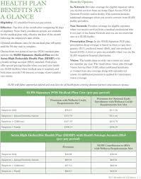 Vsp Signature Plan Lens Enhancements Chart Saint Luke S Benefits At A Glance Ellness Matters Wellness