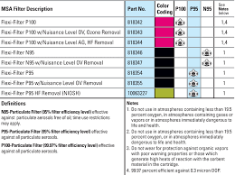 Respirator Cartridges Chart Bedowntowndaytona Com