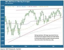 Mv Weekly Market Flash The Meh Market Mv Financial