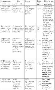 Финансовый анализ деятельности организации easyschool Относительные показатели финансовой устойчивости предприятия коэффициенты структуры капитала тыс руб
