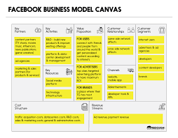 Facebook Business Model Business Model Canvas Explained Feedough