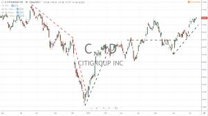 Citigroup 5 Year Stock Chart Stock Trading Blogs Smart Investor Updates