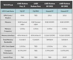 Amd Graphics Card Comparison Chart Amd Graphics Card Comparison Chart T Mobile Phone Top Up